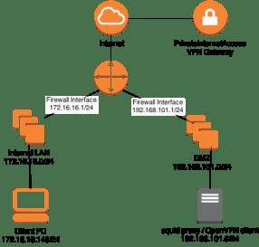 PrivateInternetAccess Using OpenVPN And Squid Proxy