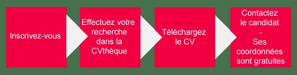 Emploilibre Fr Cvtheque Gratuite