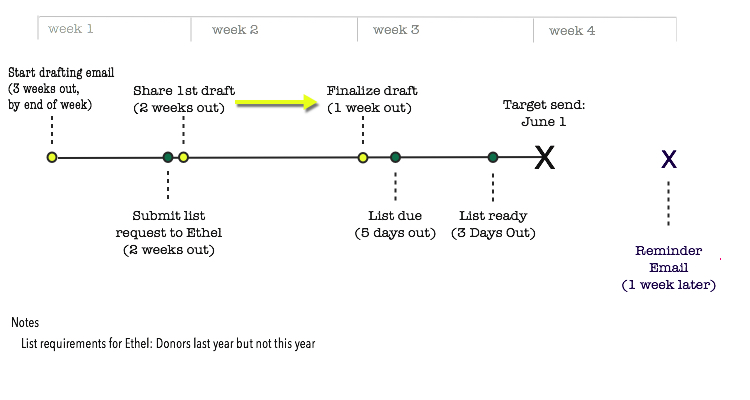 Email Campaign Planning Step 4: Content Planning