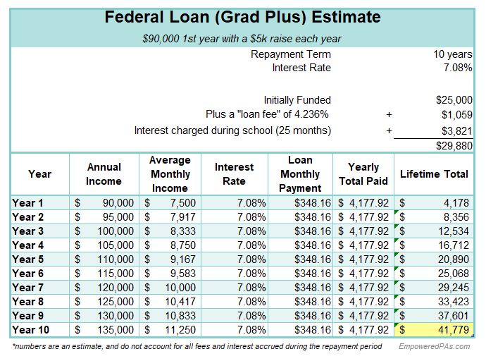 Physician Assistant School Cost, PA School Cost,  How to pay for PA school, EmpoweredPAs.com graphic federal loan breakdown