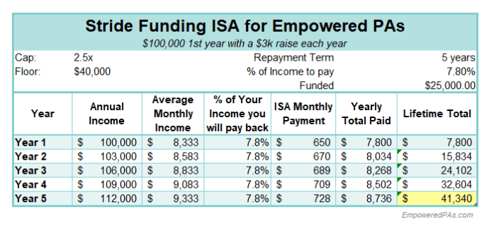 Student Loans, EmpoweredPAs.com graphic ISA breakdown 2