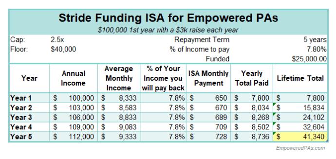 Student Loans, EmpoweredPAs.com graphic ISA breakdown 2