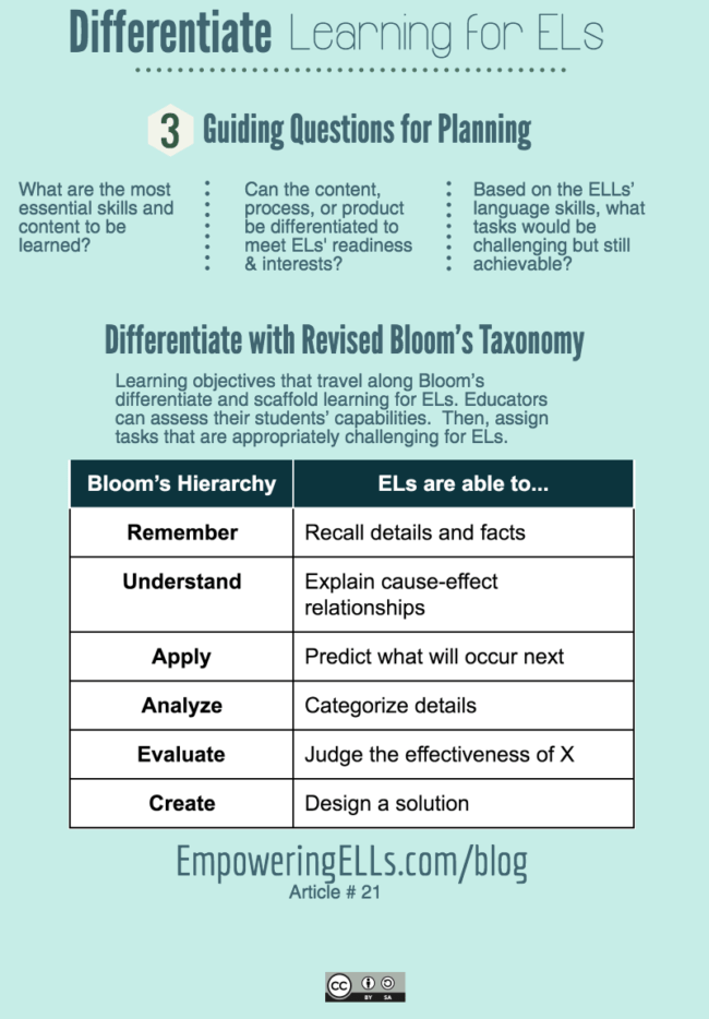 21 Students In Bloom Planning Differentiated Lessons With Blooms