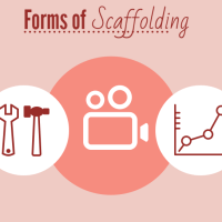 ELL strategies for Forms of Scaffolding