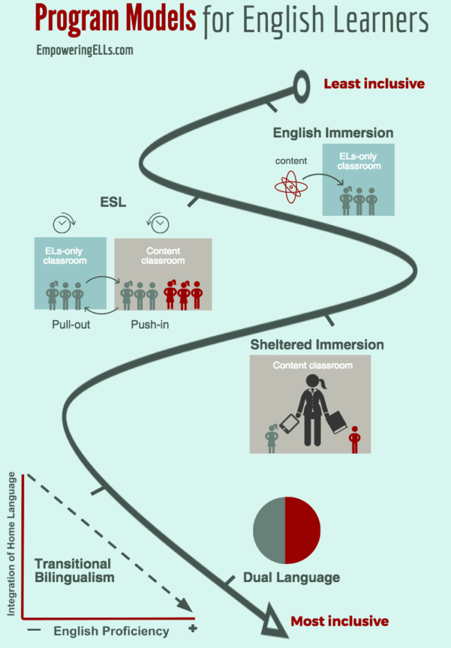 inclusive program models for English Language Learners