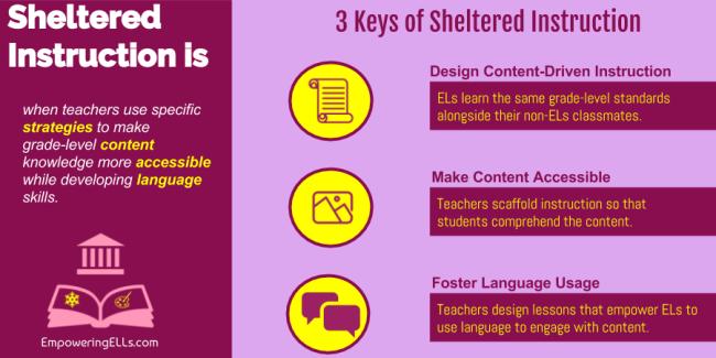79  Sheltered Instruction: Teaching Content & Language