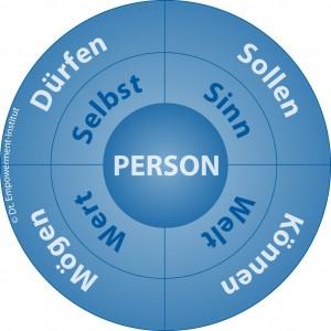 Die vier Grundmotivationen © Dt. Empowerment-Institut