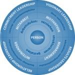 Existenzielle Führung