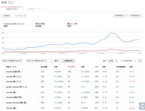 Googleウェブマスターツール-キーワードフィルタ-chrome