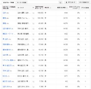 キーワードプランナー-URL検索からの結果