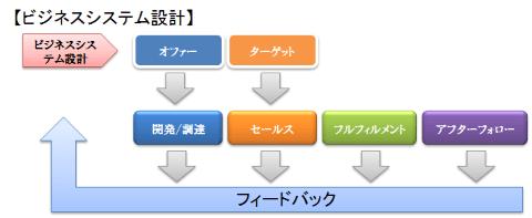 ビジネスシステム設計