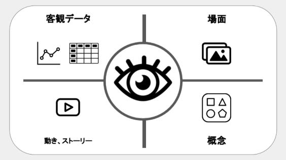 ビジュアル情報の4パターン
