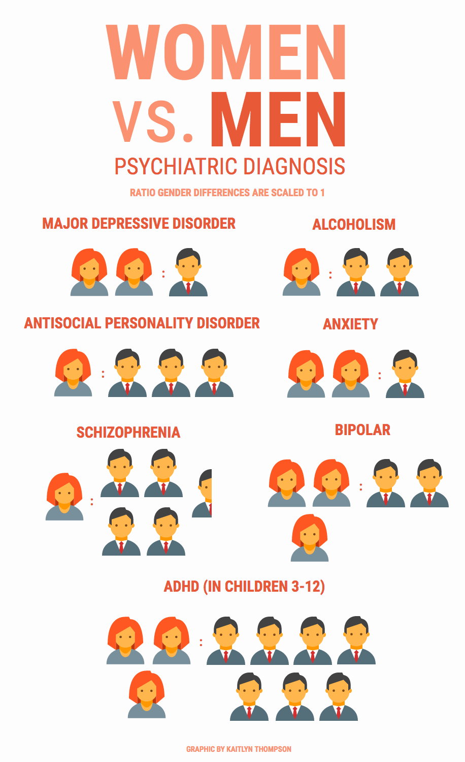 Gender Differences Psychiatric Illness