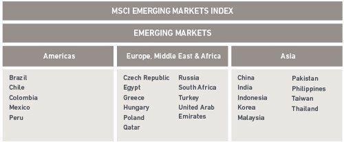 Países emergentes Europa Oriental