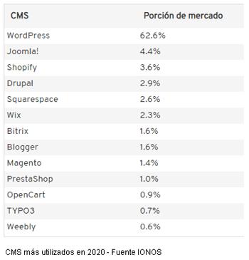 CMS Más utilizados 2020