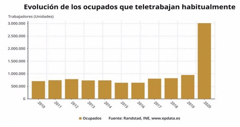 Evolución del teletrabajo en España