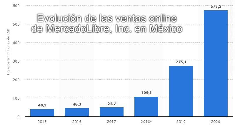 Estadísticas Mercado Libre en México 10 años