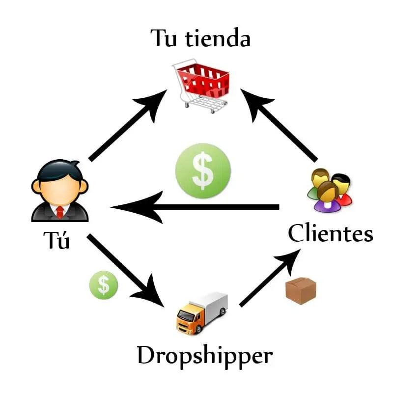 Diagrama del proceso de Dropshipping para crear una tienda online, desde la compra de productos por los clientes hasta el envió por parte del proveedor