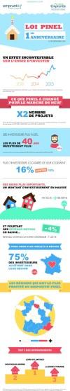Investissement locatif, PINEL anniversaire 1 an