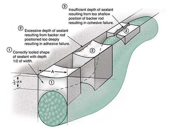 Figure 2: Effect of Adhesion in Tension on liquid sealant (caulk) performance during joint opening as the result of positioning and sizing of backing material and correct shaping of sealant.