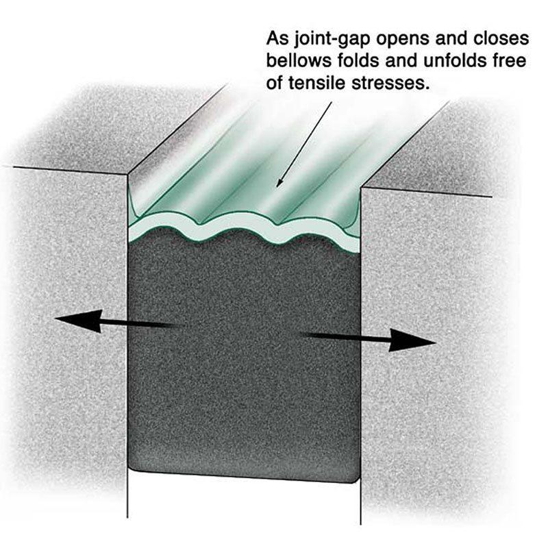 Hybrid Sealants Precompressed Silicone Coated Foam