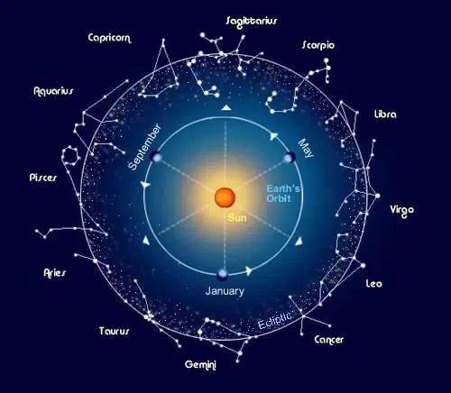 El horóscopo y el zodíaco: la gran atracción que despiertan