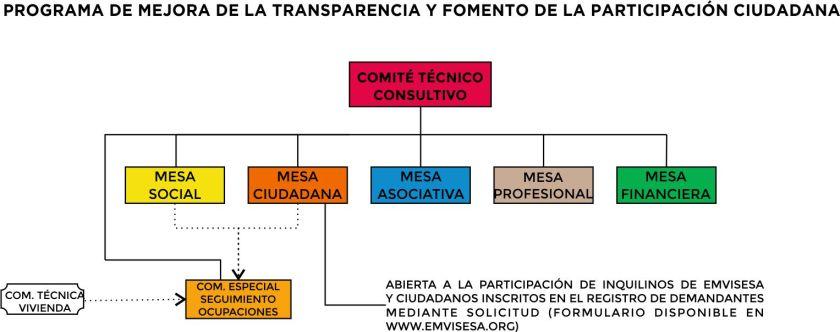Diagrama organizativo del Programa de Transparencia y Fomento de la Participación Ciudadana.