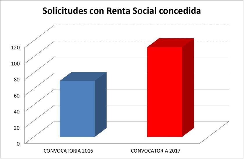 Las solicitudes con Renta Social concedida por parte de Emvisesa han aumentado un 60% respecto a la pasada convocatoria Alquila 2016.
