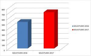 El número de solicitudes tramitadas por Emvisesa se ha incrementado en más de un 35% respecto a la convocatoria del pasado año.