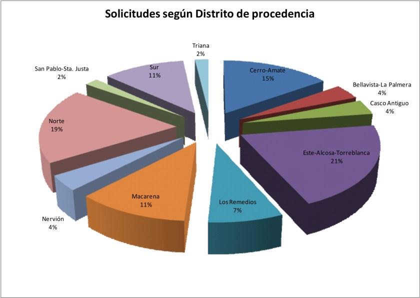 Distribución de las solicitudes por distrito.