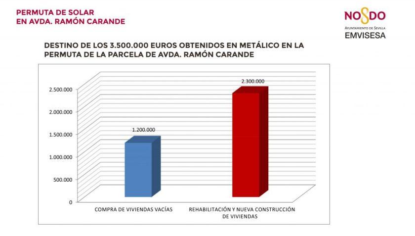 Así invertirá Emvisesa los 3,5 millones obtenidos en metálico.
