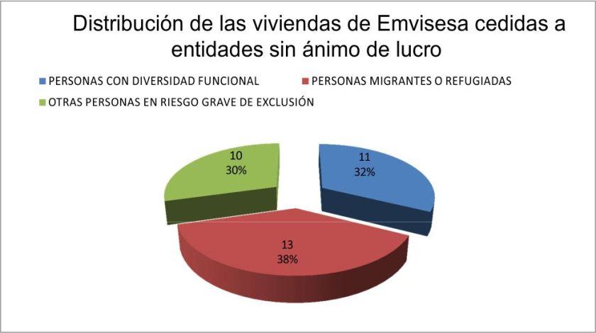 Disribución de las 34 viviendas de Emvisesa cedidas a entidades sin ánimo de lucro.
