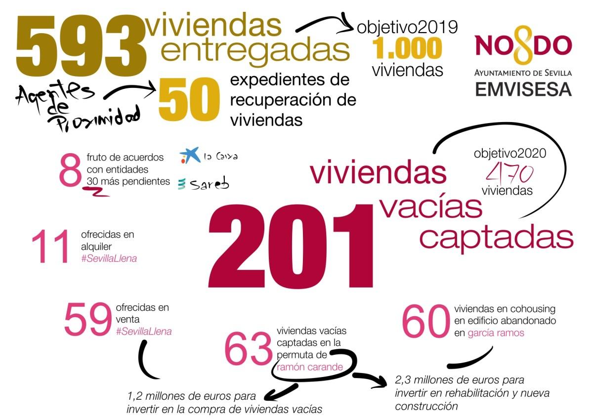 El Ayuntamiento de Sevilla, a través de Emvisesa, adjudica 600 viviendas y capta 200 viviendas vacías durante la presente legislatura.