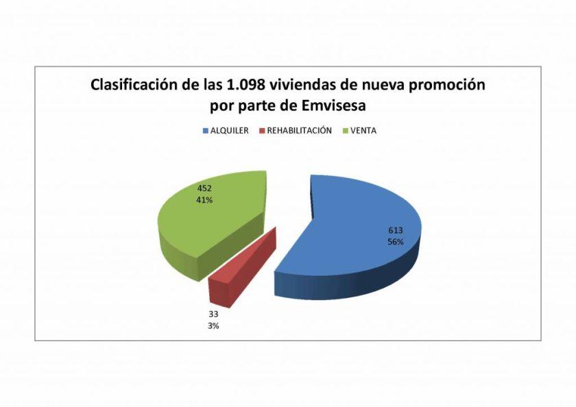 Casi el 60% de las nuevas viviendas que promoverá próximamente Emvisesa estarán destinadas al alquiler.