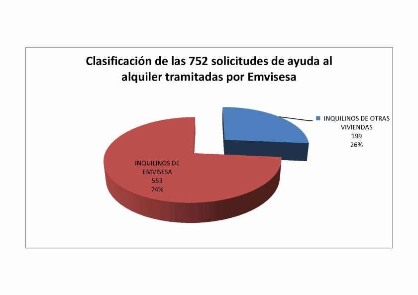 En esta edición 2017 del programa de ayudas para inquilinos con ingresos limitados de la Junta de Andalucía, Emvisesa ha tramitado un 45% más de solicitudes que en la anterior, cuando se alcanzaron las 520.