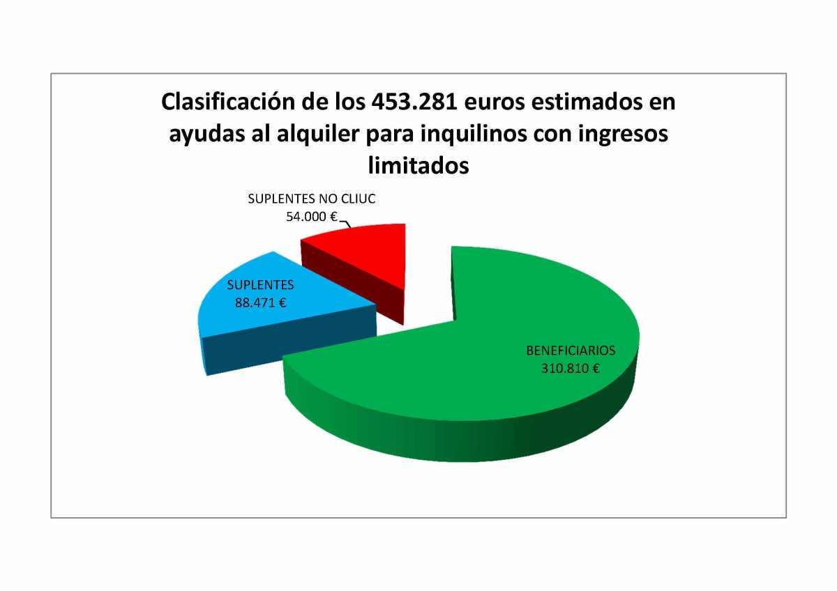 El Ayuntamiento de Sevilla facilita a través de Emvisesa el acceso a ayudas al alquiler de la Junta a más de 400 inquilinos de viviendas municipales con rentas bajas