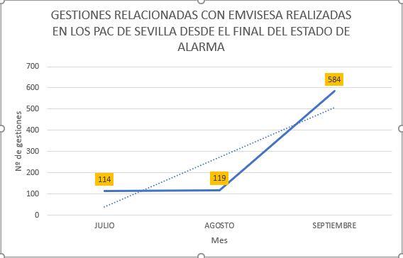 Los puntos de atención al ciudadano en los distritos de Sevilla establecen un récord gracias a la ampliación de trámites relacionados con Emvisesa y el Registro de Demandantes