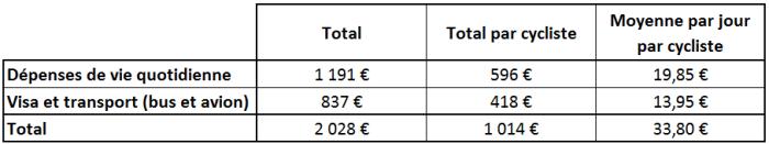 Budget du voyage à vélo