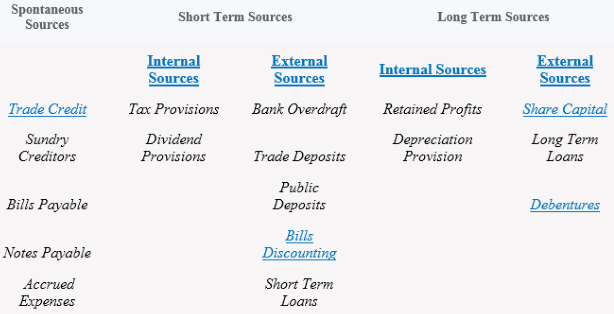 Some main sources of short term finance are bank overdrafts,trade credit, factoring, credit card, lease and bank loans.