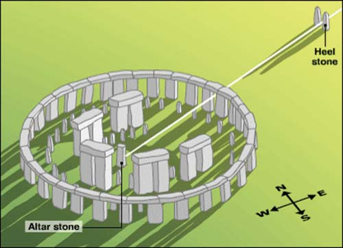 https://i2.wp.com/www.enational.ro/wp-content/uploads/2011/08/6-stonehenge-copy.jpg