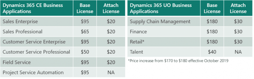 enCloud9 | Microsoft Dynamics 365 CRM Consultants Microsoft Inspire 2019 Brings Dynamics 365 Pricing Changes and New features for Teams. Digital Transformation Dynamics 365 Fundamentals Microsoft Dynamics 365 MIcrosoft Flow New Features in Dynamics 365 Power Apps