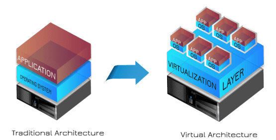 An visual representation of traditional architecture and modern virtualization.