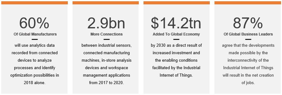 an image of IIoT statistics top 10 benefits of iot for manufacturers