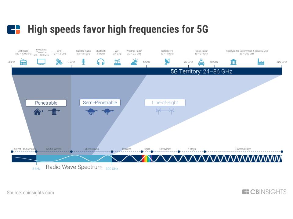 An image of 4G Versus 5G Wireless Technology wavelengths