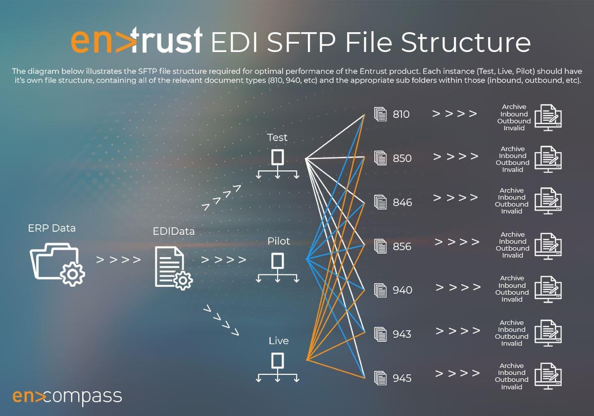 an image of encompass entrust edi sftp file structure