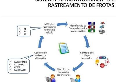 SISTEMA PARA RASTREAMENTO E MONITORAMENTO DE FROTAS