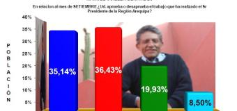 Encuesta Región Arequipa, Según UNSA – Setiembre 2012
