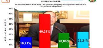 16.71% aprueba la gestión del congresista Juan Carlos Eguren, Según UNSA