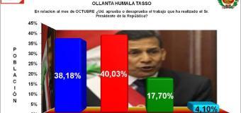 38.18% aprueba a Ollanta Humala en Arequipa, Según UNSA