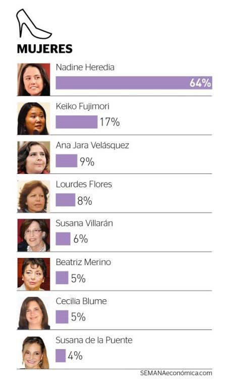 Mujeres más poderas - Perú 2013